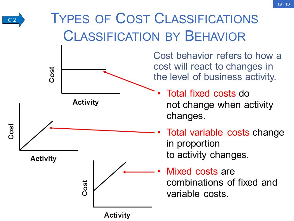 cost classifications Cost classifications on financial statements: learning objectives of this article:  prepare a schedule of cost of goods manufactured prepare income statement.
