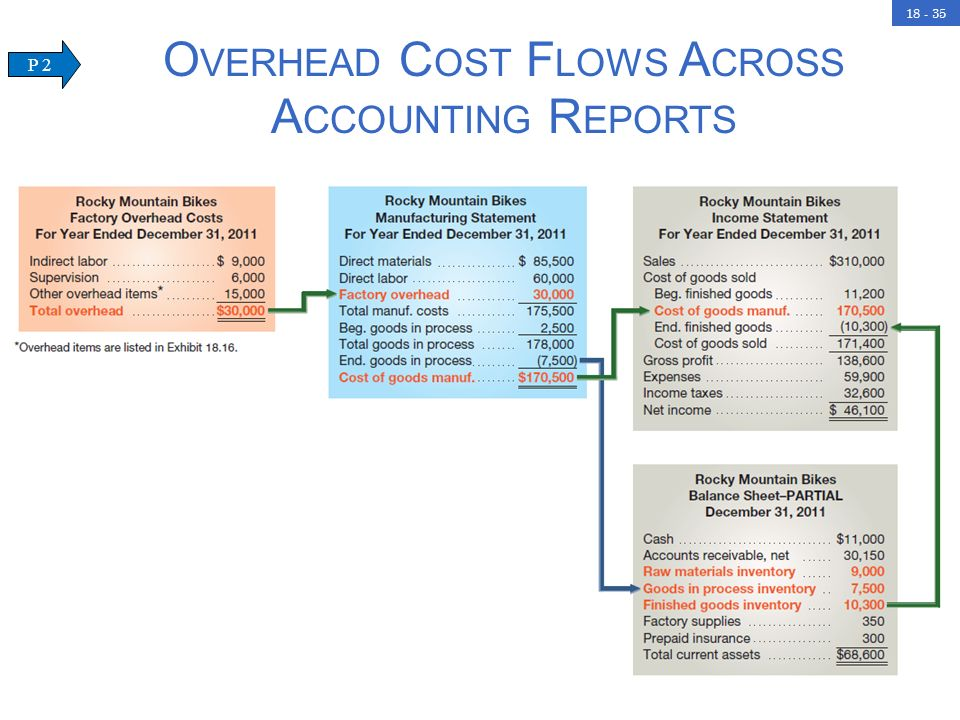 overhead cost accounting Overhead allocation overview the allocation of certain overhead costs to produced goods is required under the rules of various accounting frameworks  in many.