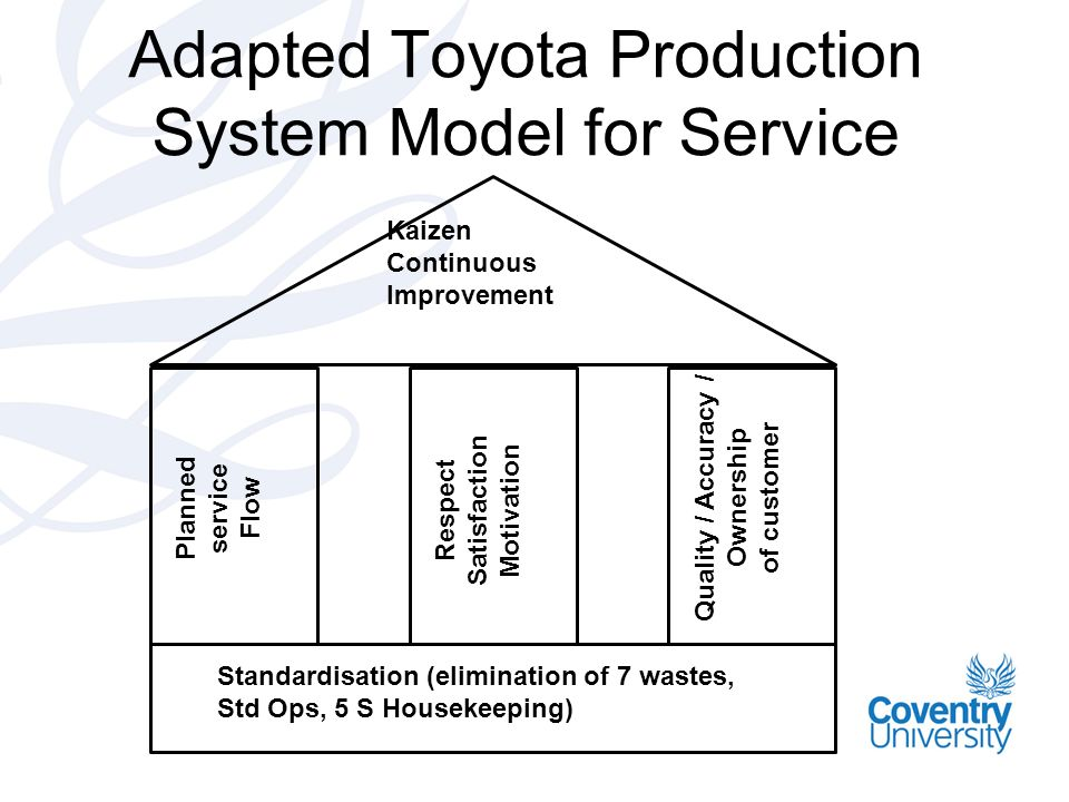 Toyota production planning