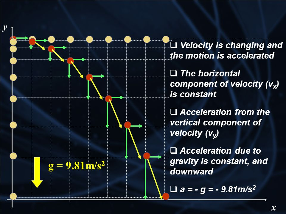 g = 9.81m/s2 y x Velocity is changing and the motion is accelerated