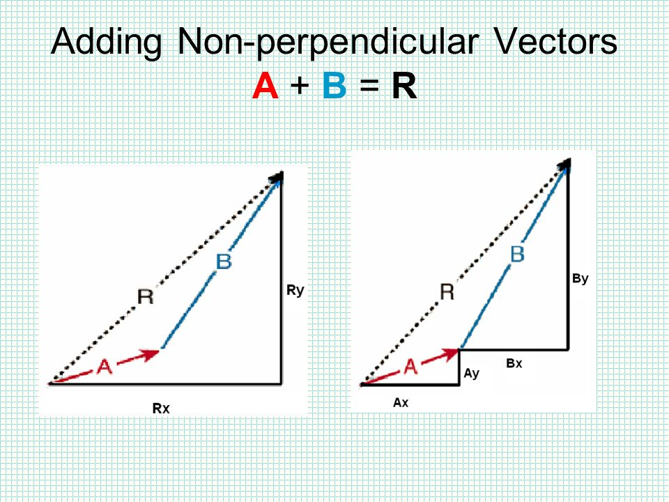 Adding and Subtracting Vectors  Varsity Tutors