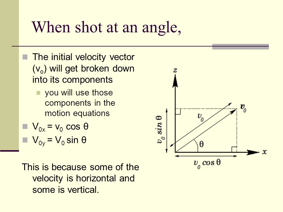 When shot at an angle, The initial velocity vector (vo) will get broken down into its components.
