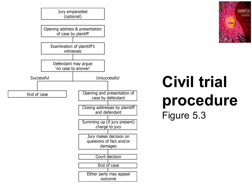 trial procedure in the movie a civil To a jury trial in civil actions are recognized in fed r civ p 38(a) however, rule 38(b) requires that a timely demand for a jury trial be made, and rule 38(d) establishes that without a timely demand, the.