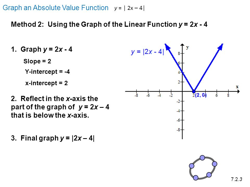 how to find x intercept of a function