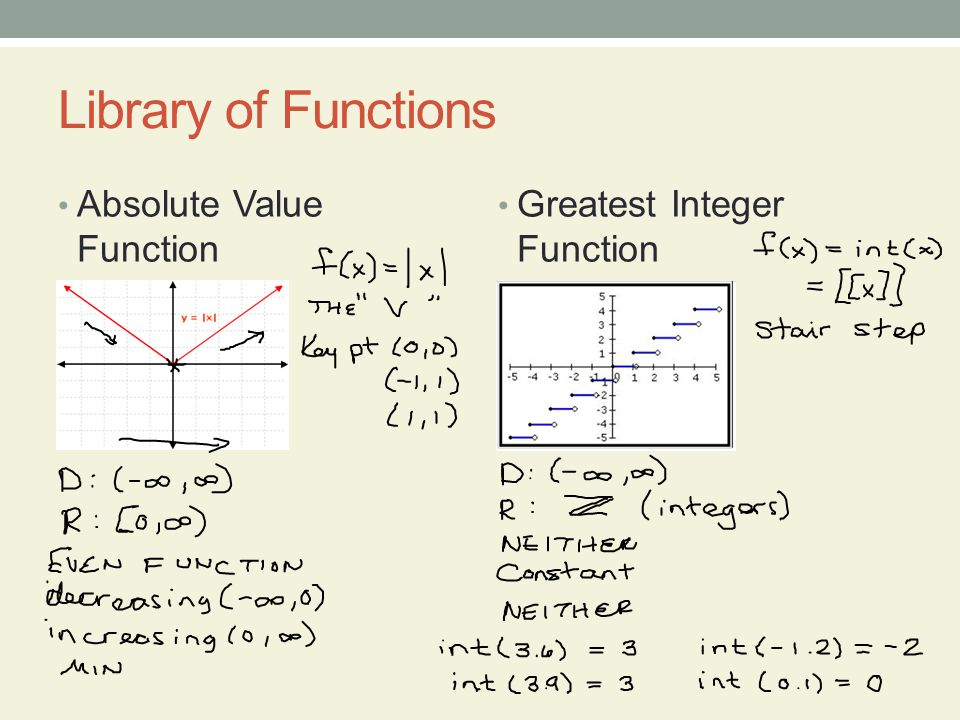 Objectives Graph the functions listed in the Library of Functions – Greatest Integer Function Worksheet