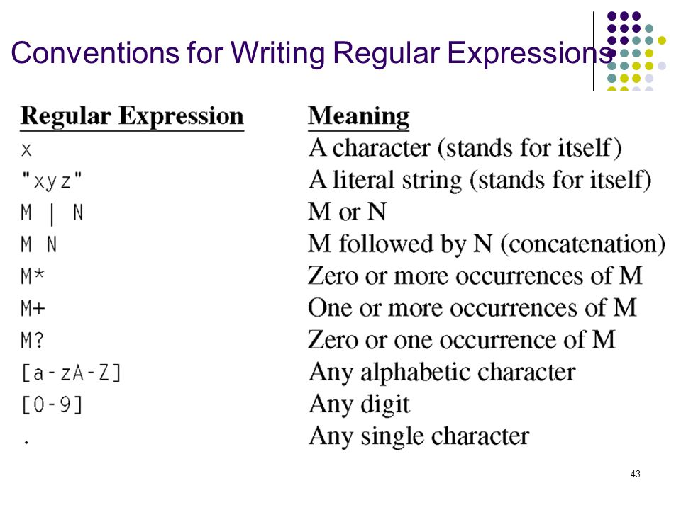 writing regular expressions I remember my first experiences with regex, it was when i'd build snippets and small scripts within the.