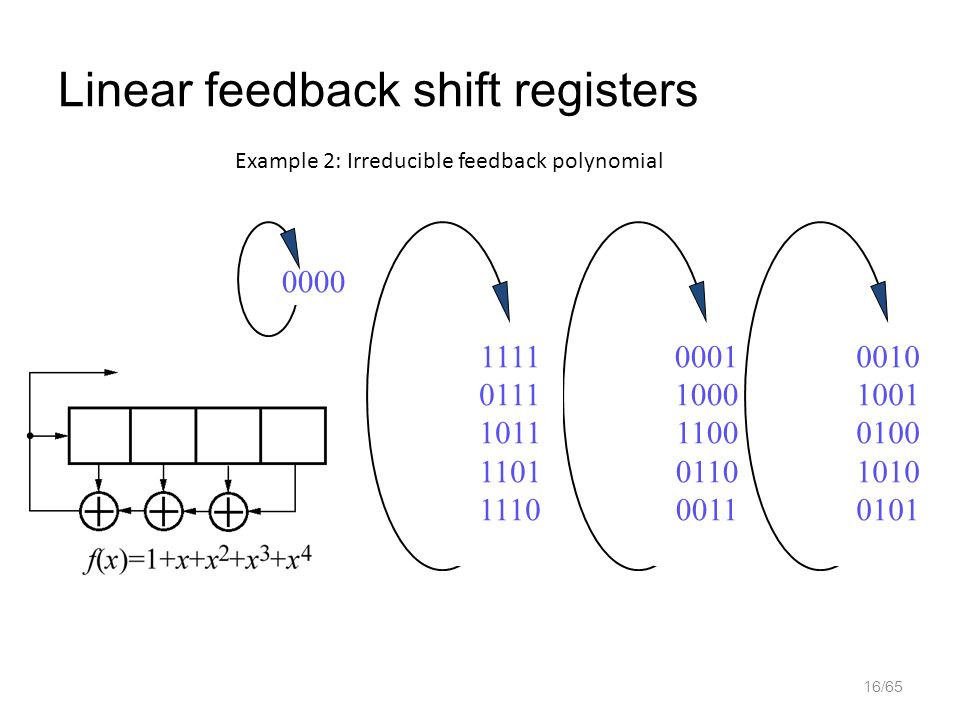 linear feedback shift registers Using linear feedback shift-register (lfsr) counters to address the ram makes the design even simpler this application note describes 4- and 5-bit universal lfsr counters, very ef cient ram-based 32-bit and 100-bit shift registers.