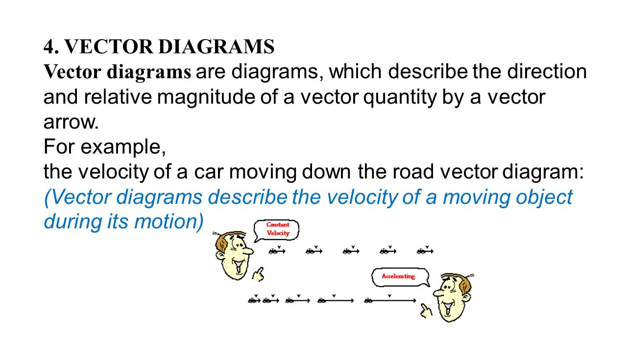 Unit 2 1 dimensional kinematics ppt video online download vector diagrams vector diagrams are diagrams which describe the direction and relative magnitude pooptronica