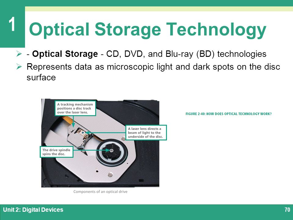 holographic data storage For more than five decades, magnetized media and optical has been the convention that won't necessarily be the case going forward, especially once holographic storage becomes available.