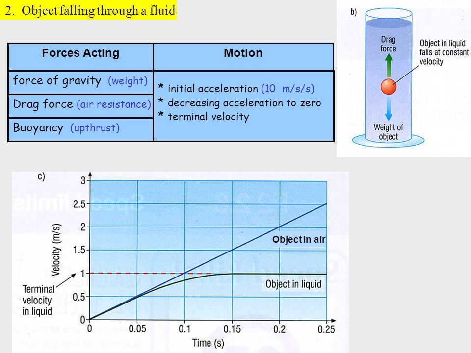 2. Object falling through a fluid