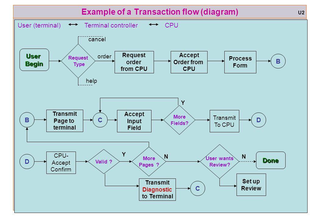 example of a transaction flow diagram - Software Testing Process Flow Diagram