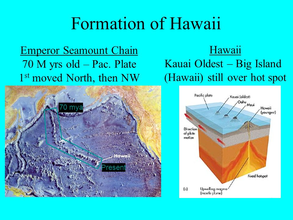 the history of the formation of the hawaiian island chain An otherwise inexplicable kink in the chain marks a shift in the  a look at the  usgs map on the origin of the hawaiian islands clearly.