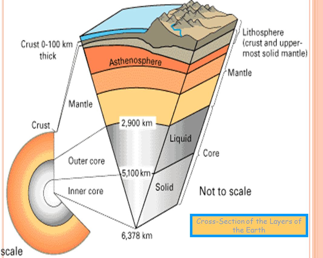 Captivating 4 Cross Section Of The Layers Of The Earth