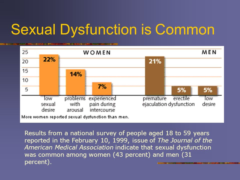 Sexual Dysfunction is Common