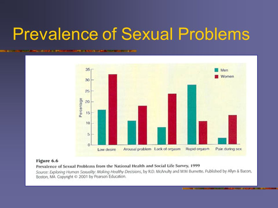 Prevalence of Sexual Problems