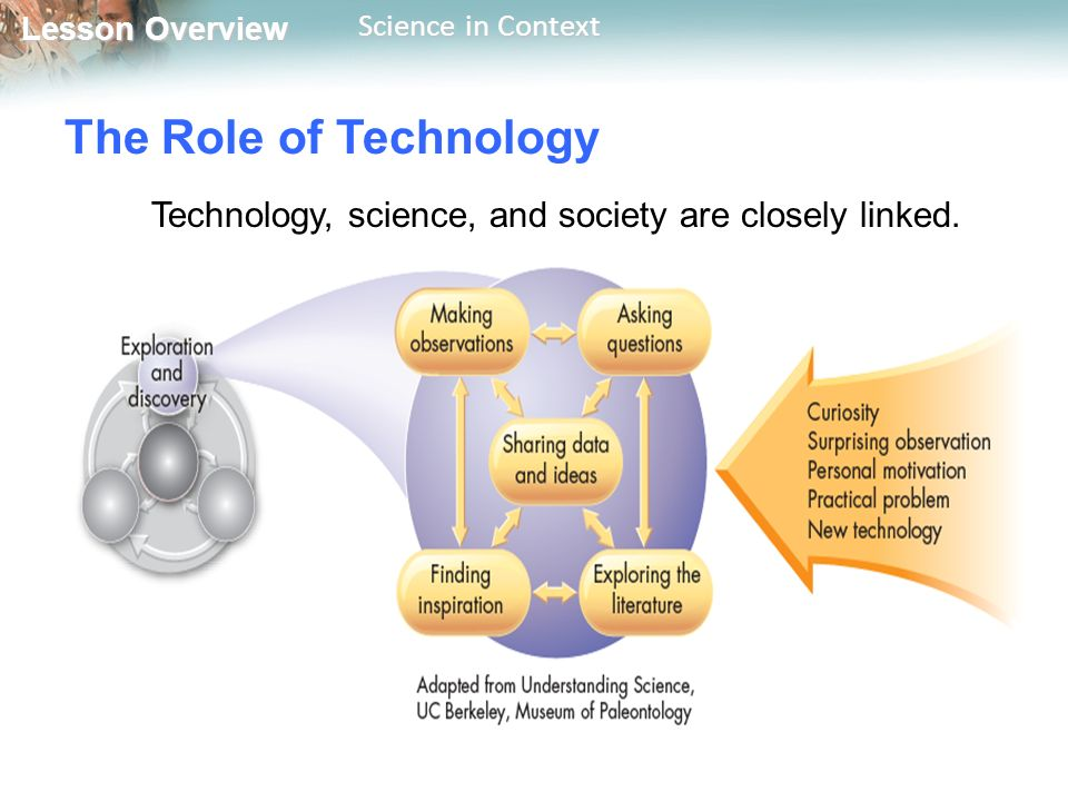 the role of science and technology The national security science and technology strategy is a product of that  process  the us government has long recognized the importance of limiting  the.