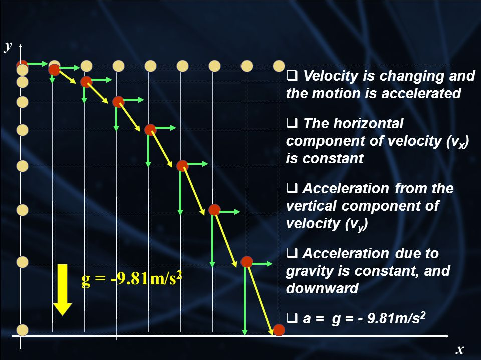 g = -9.81m/s2 y x Velocity is changing and the motion is accelerated