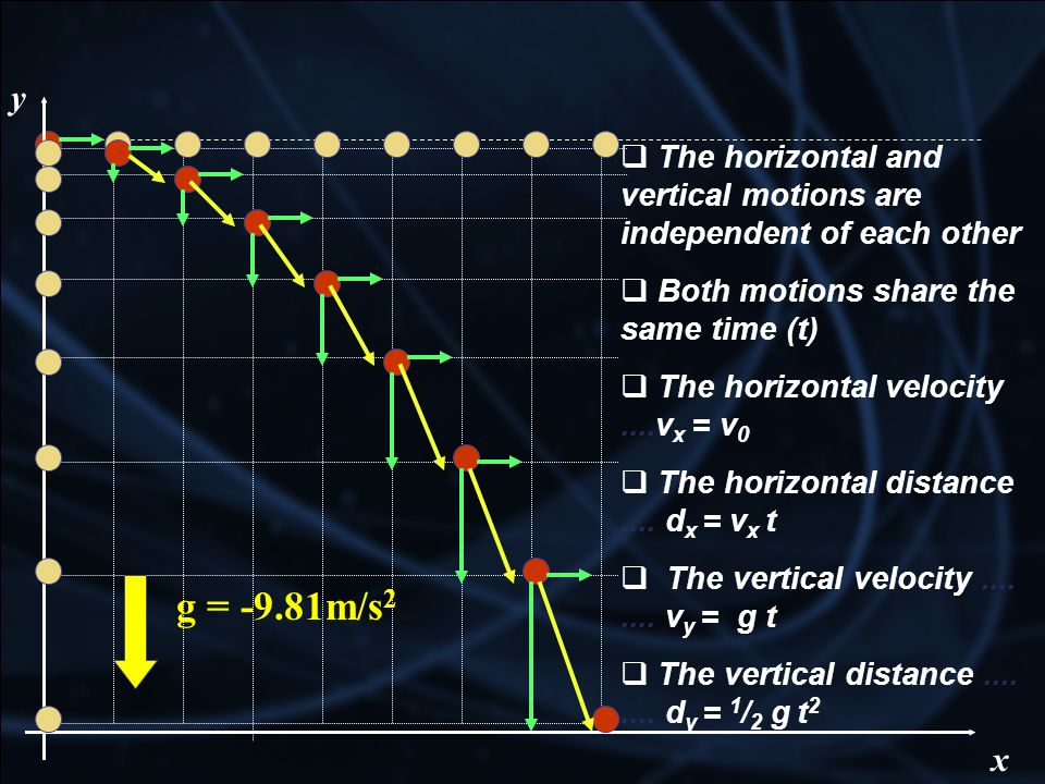 y The horizontal and vertical motions are independent of each other. Both motions share the same time (t)