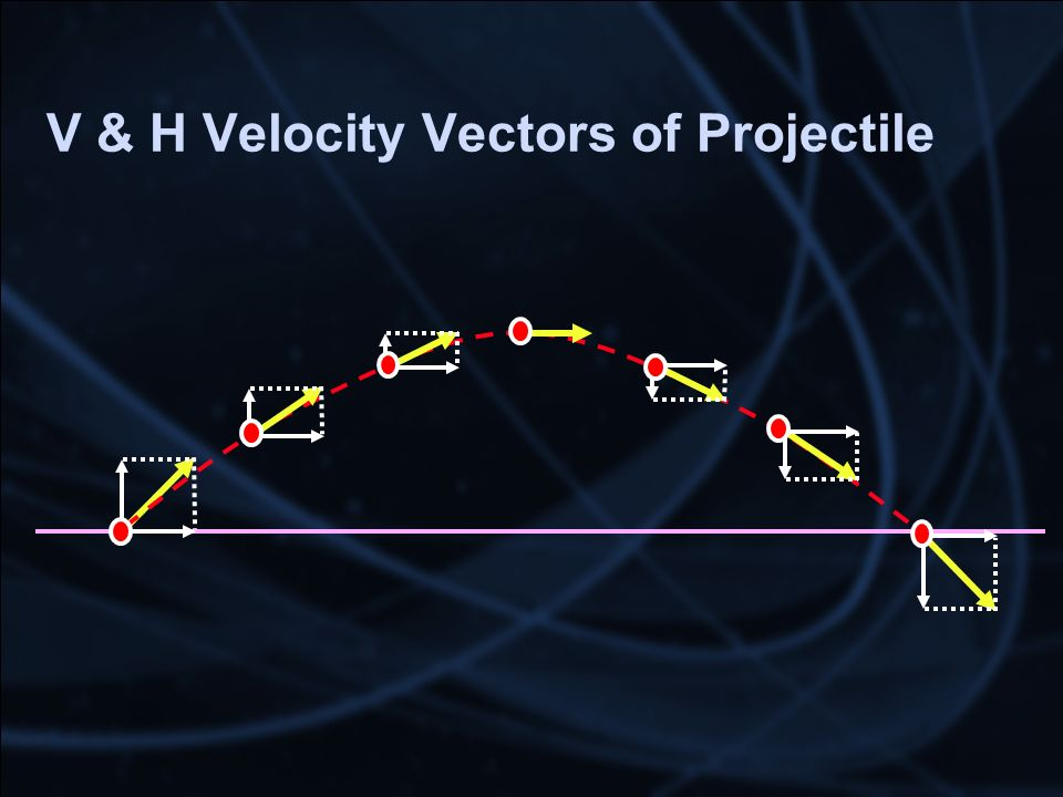 V & H Velocity Vectors of Projectile