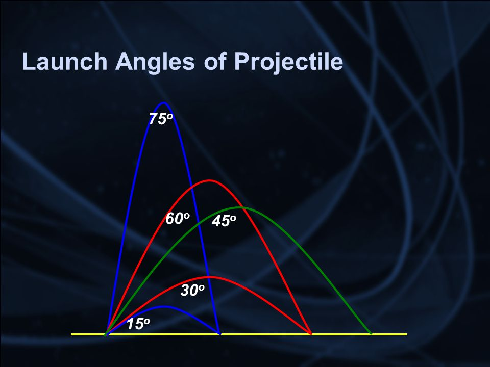 Launch Angles of Projectile