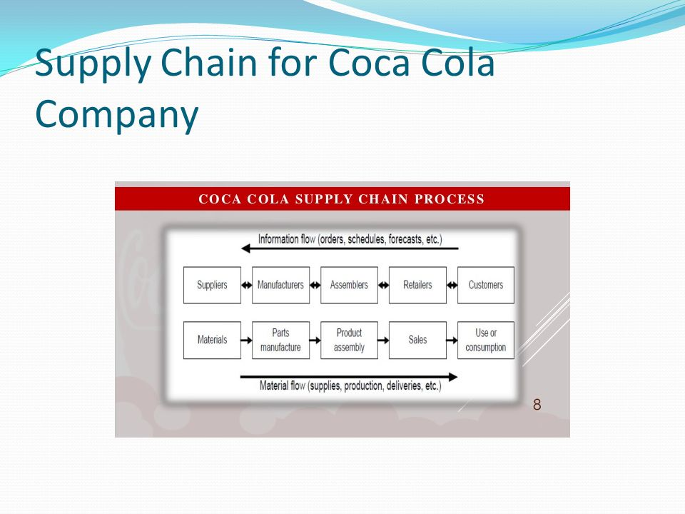 the coca cola company supply chain Coca-cola released a pair of in-depth studies examining potential human rights impacts throughout its sugar supply chain in colombia and guatemala.