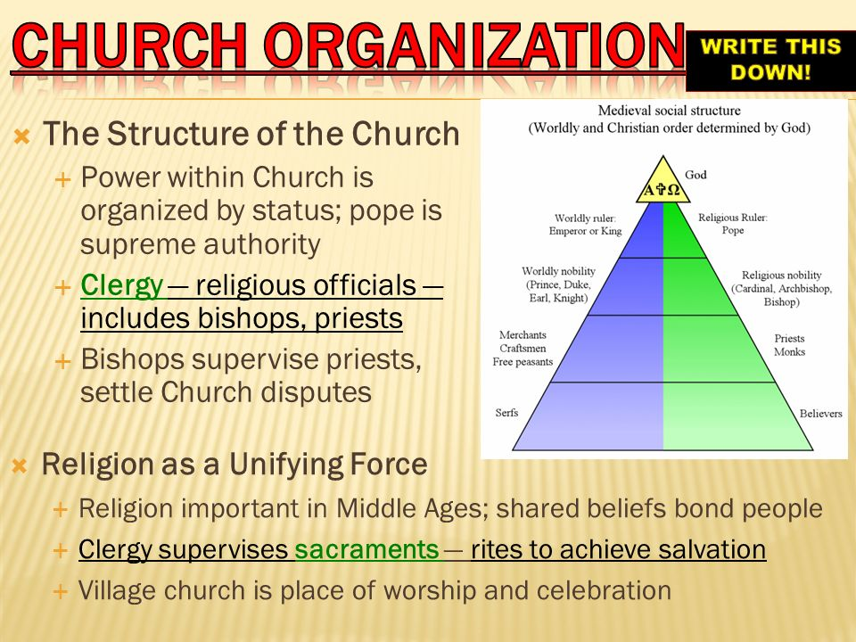 CHURCH organization The Structure of the Church