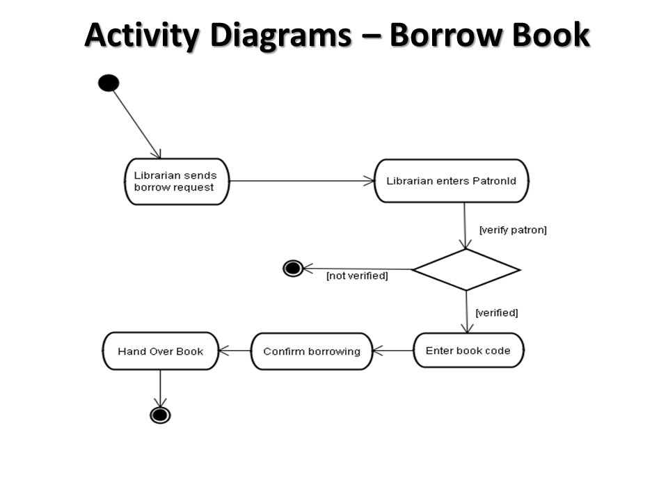 Submitted by memon khurshed group leader hamed abdollahpur ppt 28 activity diagrams borrow book ccuart Choice Image