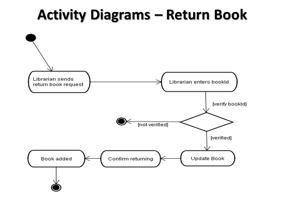 Submitted by memon khurshed group leader hamed abdollahpur ppt 29 activity diagrams return book ccuart Images