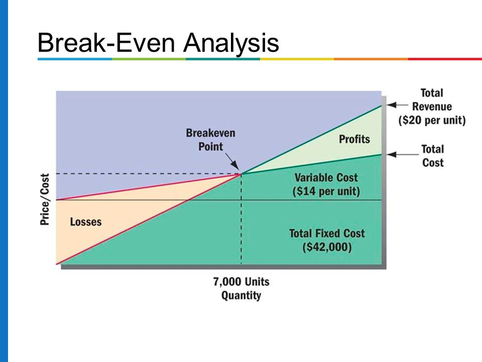break even analysis p15 32 P15-32 a the break-even point in patient-days equals total fixed costs divided  by the contribution margin per patient-day fixed costs: melford hospital charges .
