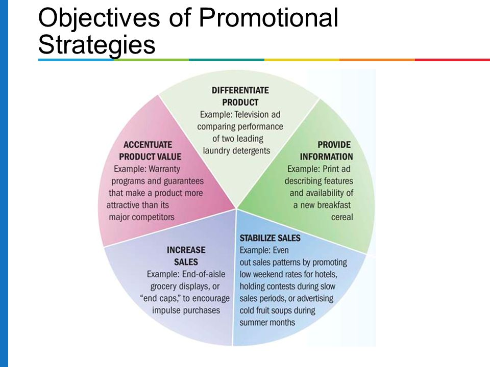 promotional and advertising strategies A marketing plan is a written document that details the necessary actions to achieve one or more marketing objectives it can be for a product or service (economics)|service, a brand, or a.