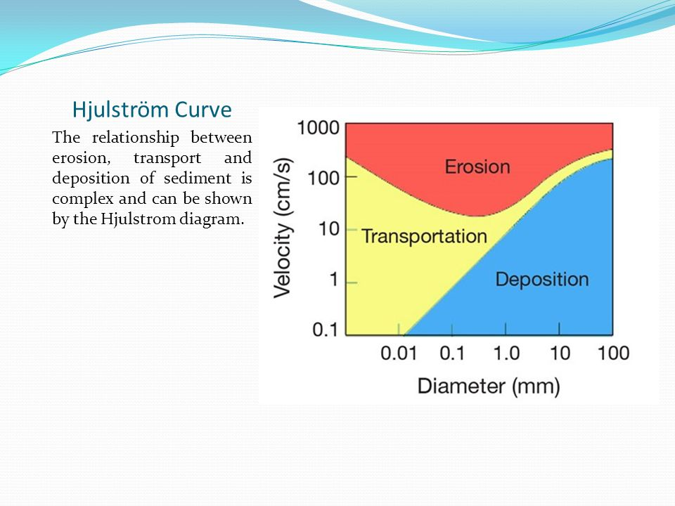 Rivers an introduction ppt video online download 29 hjulstrm curve the relationship between erosion transport and deposition of sediment is complex and can be shown by the hjulstrom diagram ccuart Gallery