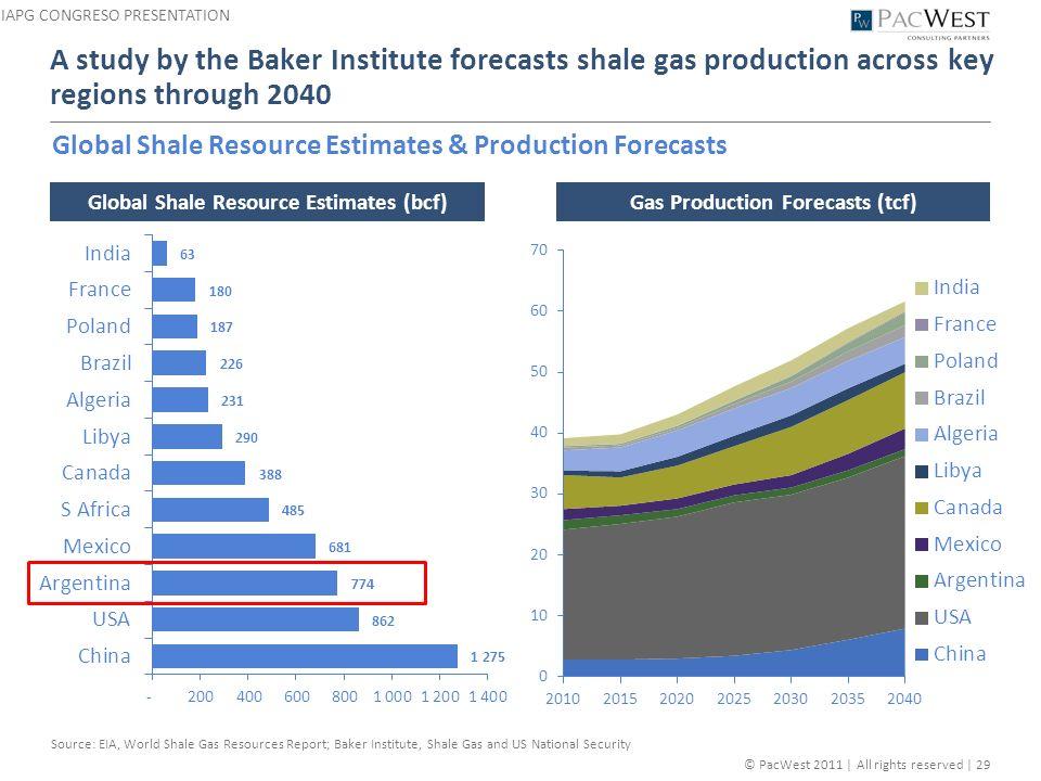 Global Shale Gas Market Analysis, Drivers, Restraints ...