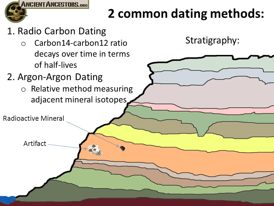 what is the most common radiometric dating method In view of these and other problems it is hardly surprising that the potassium/argon method  radiometric dating since common  most radiometric dating.