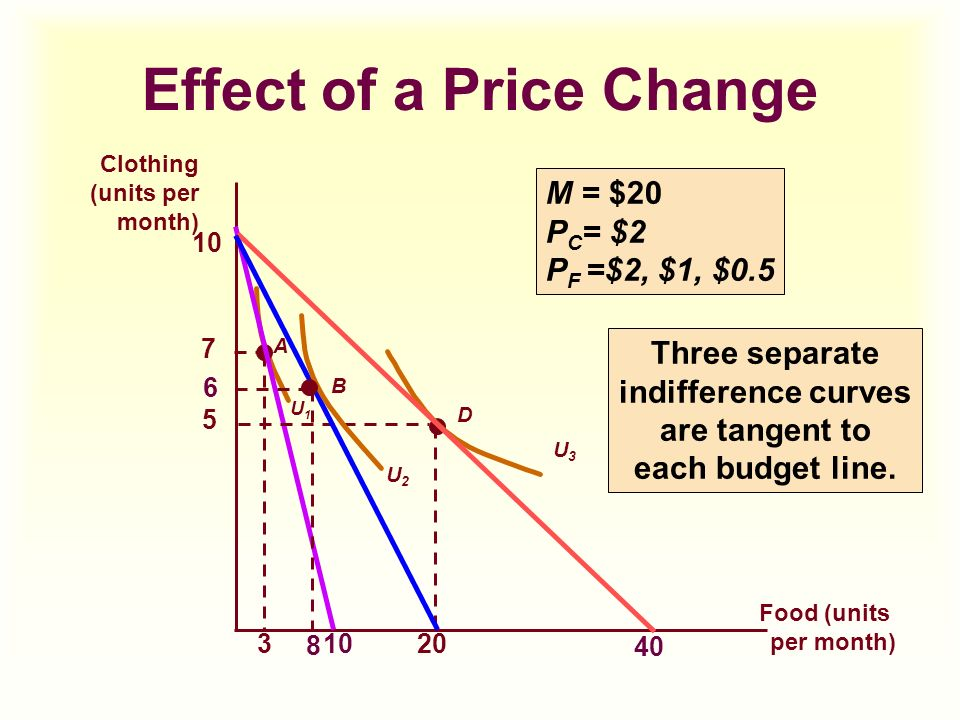effect of change in price of News about food prices and supply commentary and archival information about food prices and supply from the new york times.