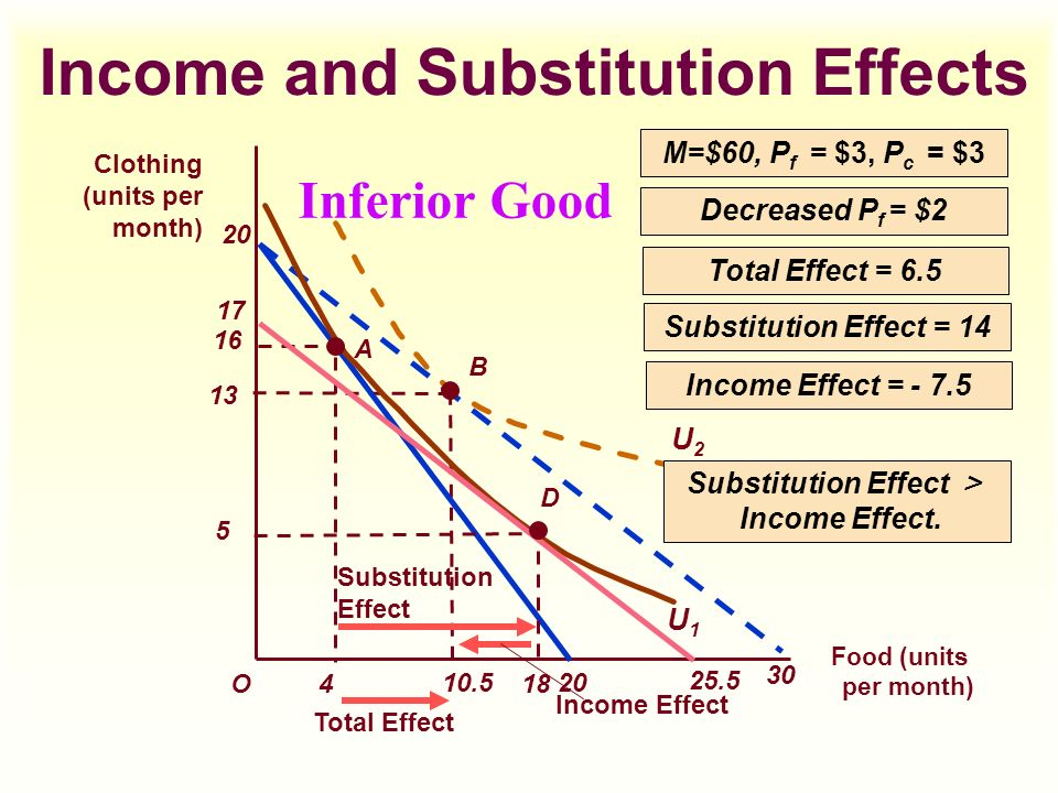 economics substituion and income effects Substitution effect and income effect: the change of relative prices is the substitution effect (steep line to dotted line) and the change of purchasing power is the income effect (dotted line to parallel solid line) the income effect is the change in consumption patterns due to the change in purchasing power this can occur from income increases, price changes, or even currency fluctuations.