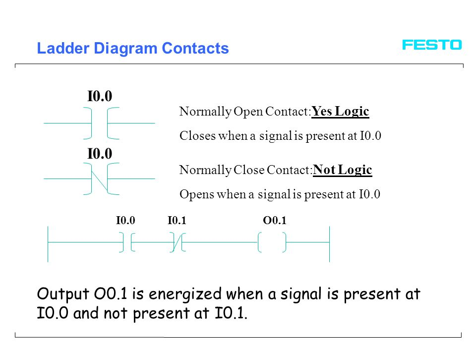 Programmable logic controllers ppt video online download ladder diagram contacts ccuart Image collections