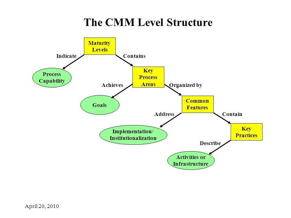 sei capability maturity model pdf