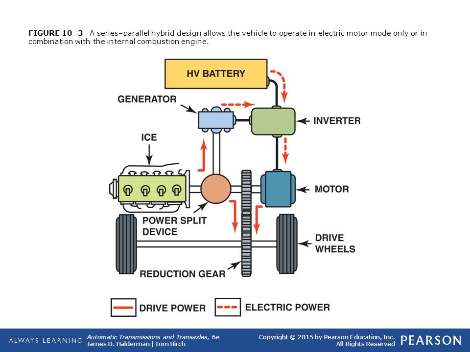 10 Hybrid Electric Vehicle Transmissions And Transaxles