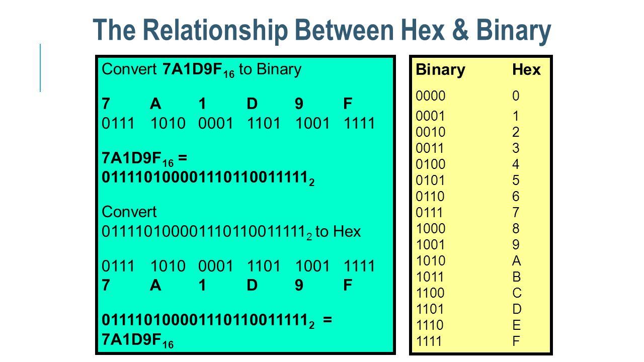 The Relationship Between Hex & Binary