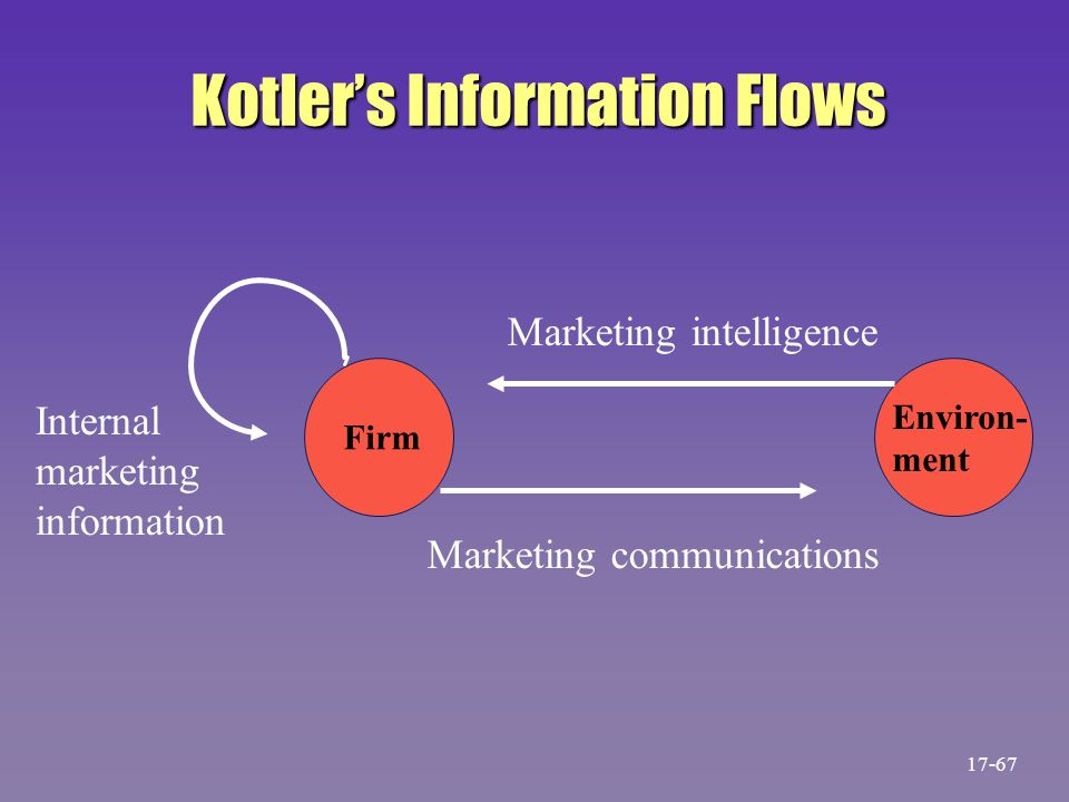 mkis support for the marketing Marketing support system which ultimately help in  so in order to support the decision mkis is needed to collect the information generally information.