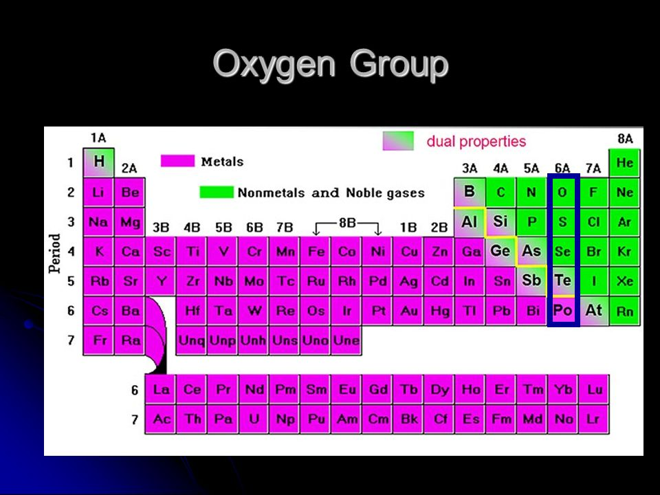 Oxygen Group in addition Periodic Table also Group A Alkali Metals Very Reactive Metals Because They Easily Give Away An Electron C Esp With Water likewise Abbreviated Configurations also Fluorine Bohr. on boron periodic table