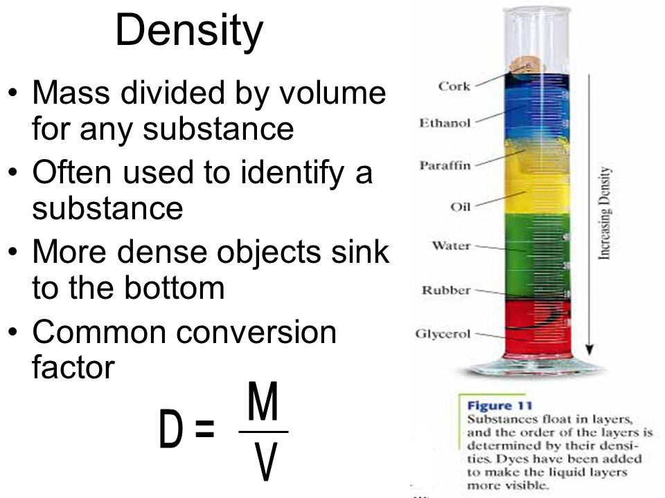 how to find volume of a substance