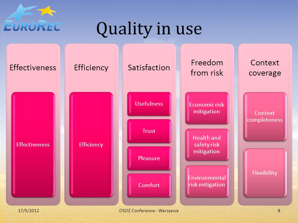 Quality in use Effectiveness Efficiency Satisfaction Freedom from risk