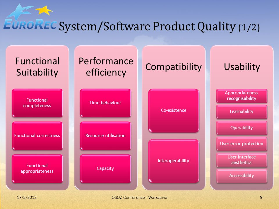 System/Software Product Quality (1/2)