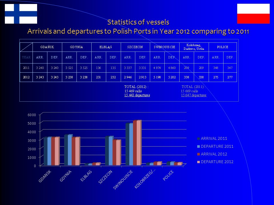 Statistics of vessels Arrivals and departures to Polish Ports in Year 2012 comparing to 2011
