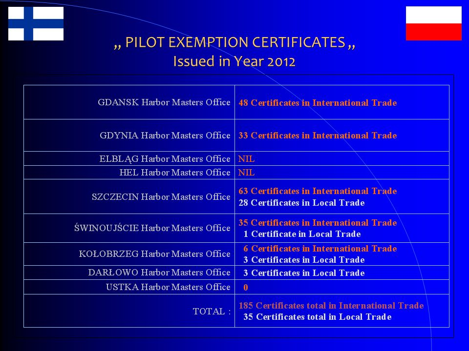 """ PILOT EXEMPTION CERTIFICATES "" Issued in Year 2012"