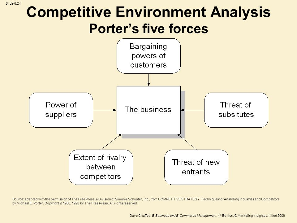 What Is the Meaning of Competitive Environment?