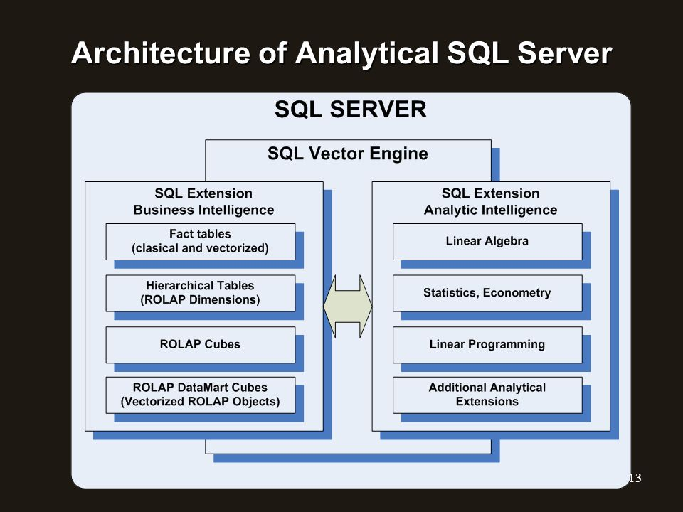 Architecture of Analytical SQL Server