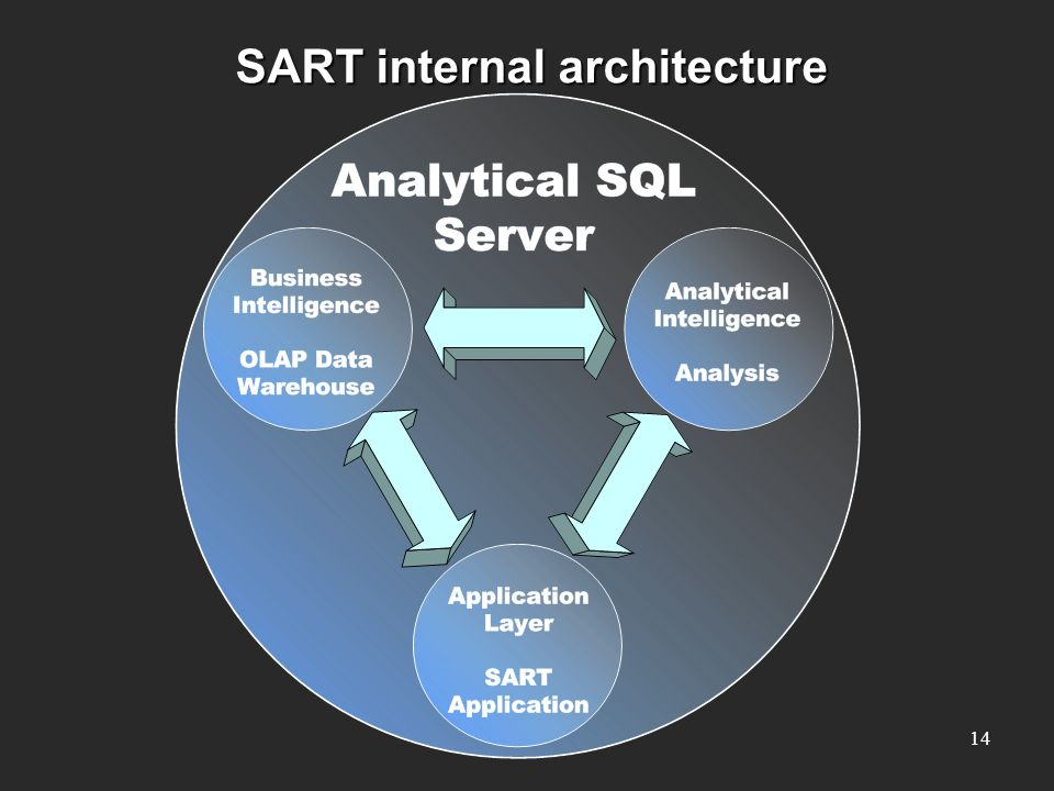 SART internal architecture