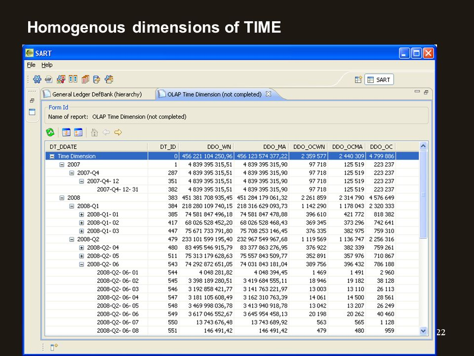 Homogenous dimensions of TIME